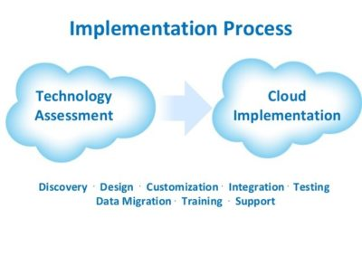 Salesforce Implementation – Sales Cloud