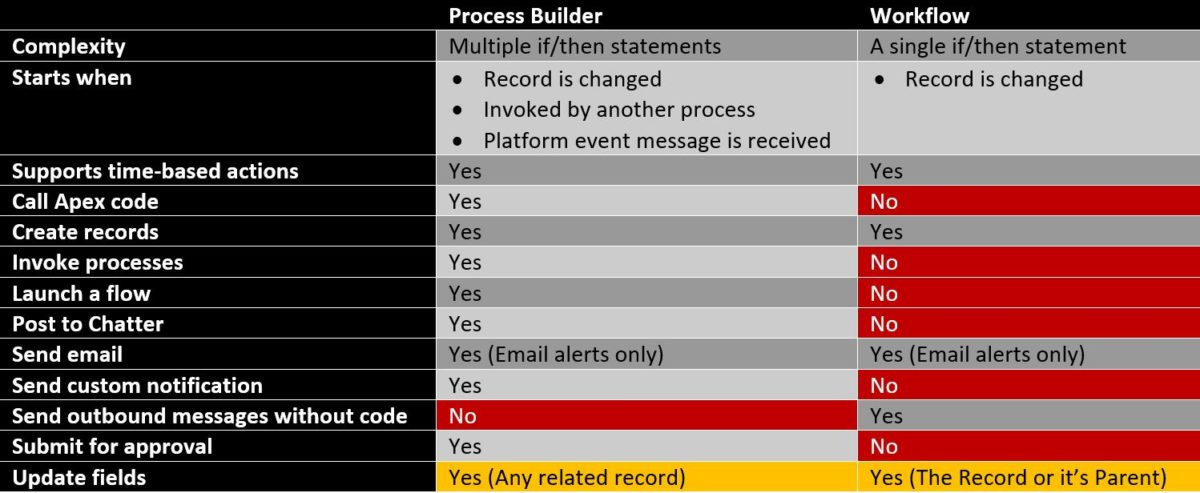 Workflow vs Process Builder