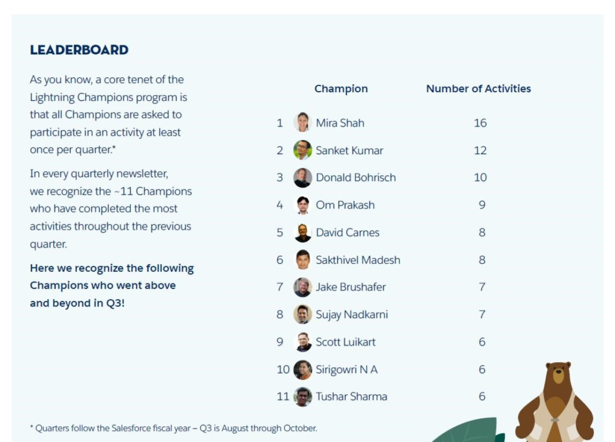 Top on Lightning Champion Activity Leader board